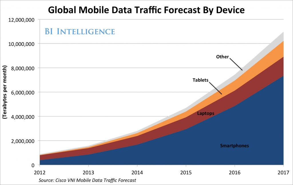 Global-Mobile-Data-Traffic-by-Device1