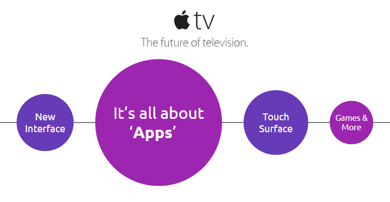 apple tvOS apps