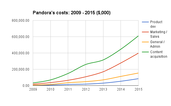 Pandora Development Cost 2009 - 2015