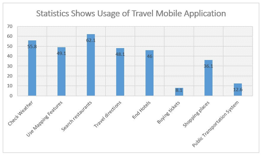 Travel Mobile Apps Usage