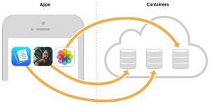 cloudkit-integration