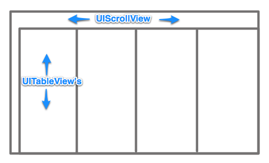 UIScrollView Integration in ios