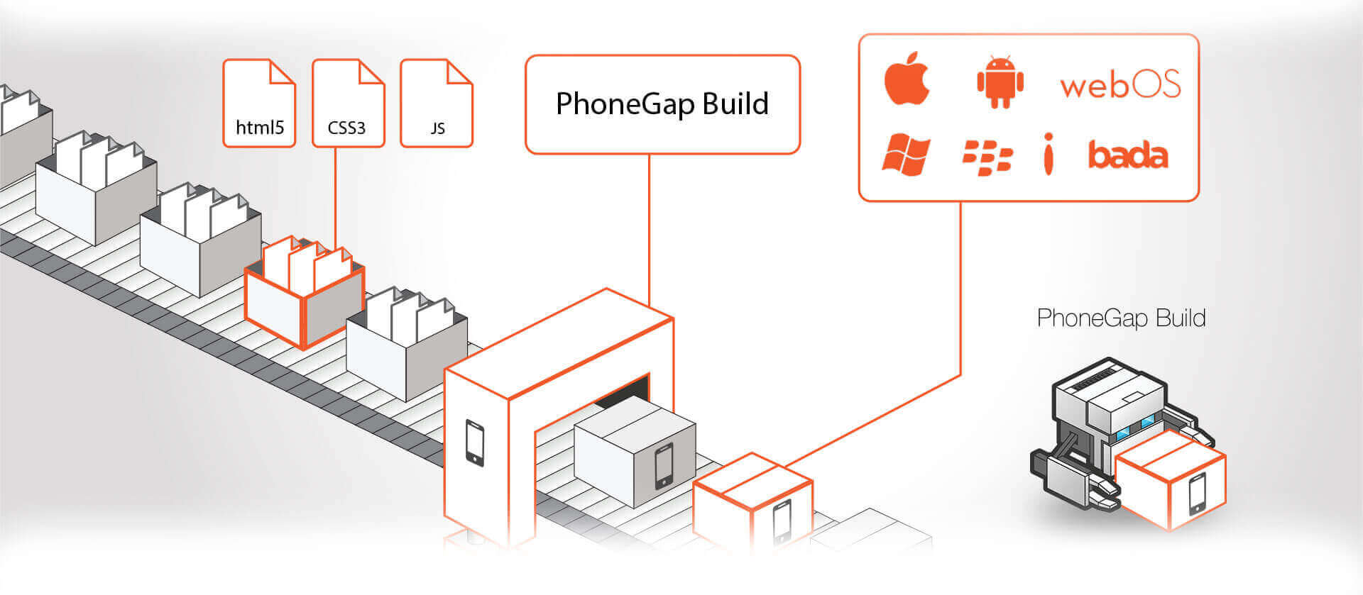 PHONEGAP APP DEVELOPMENT SERVICE