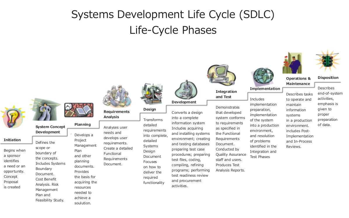 systems_development_life_cycle