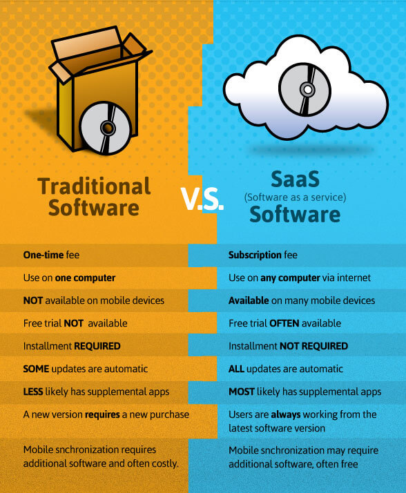traditional vs saas software