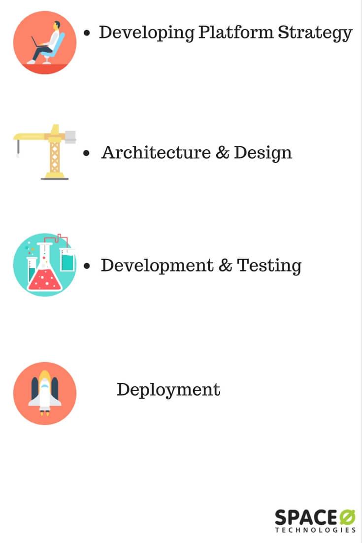 Saas s/w development