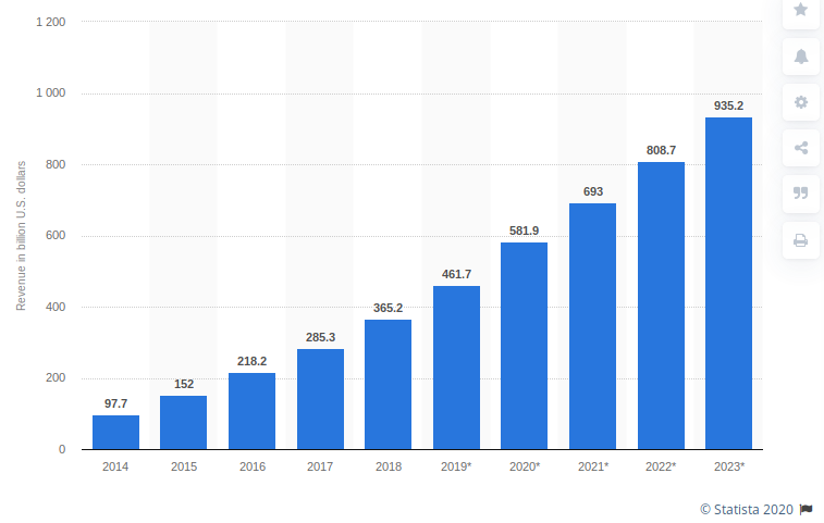 Mobile-app-revenues-2014-2023