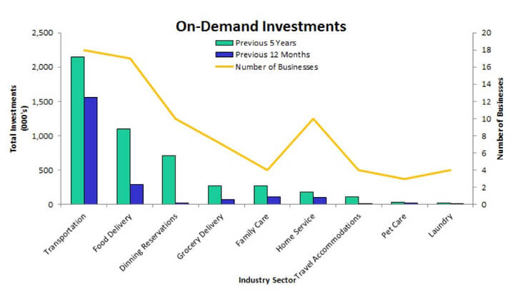 on-demand-investmant-chart