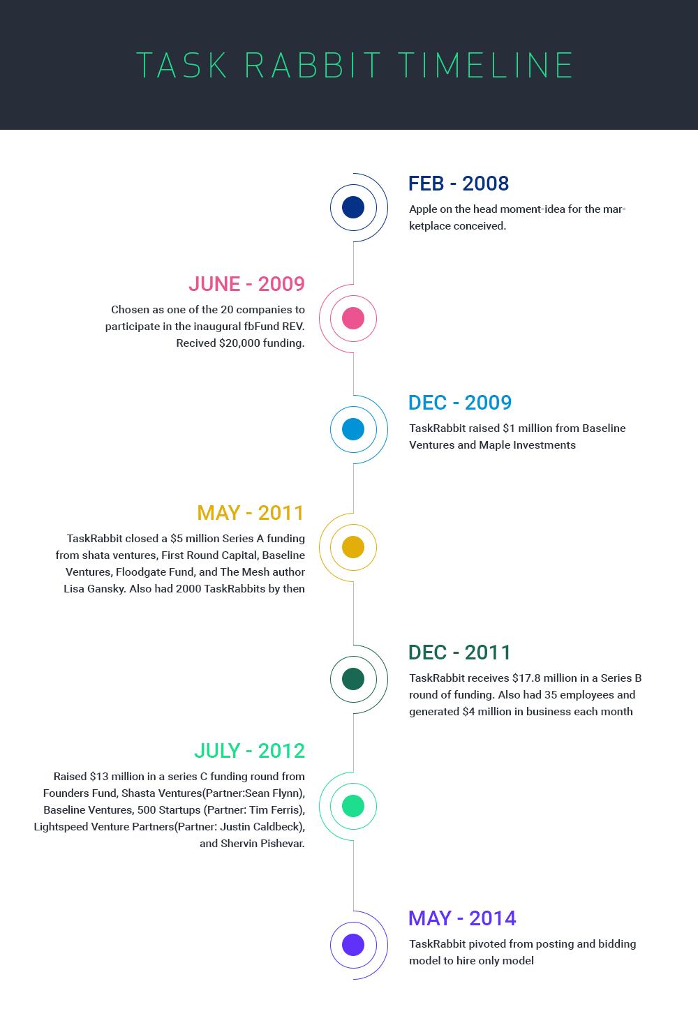 taskrabbit-timeline
