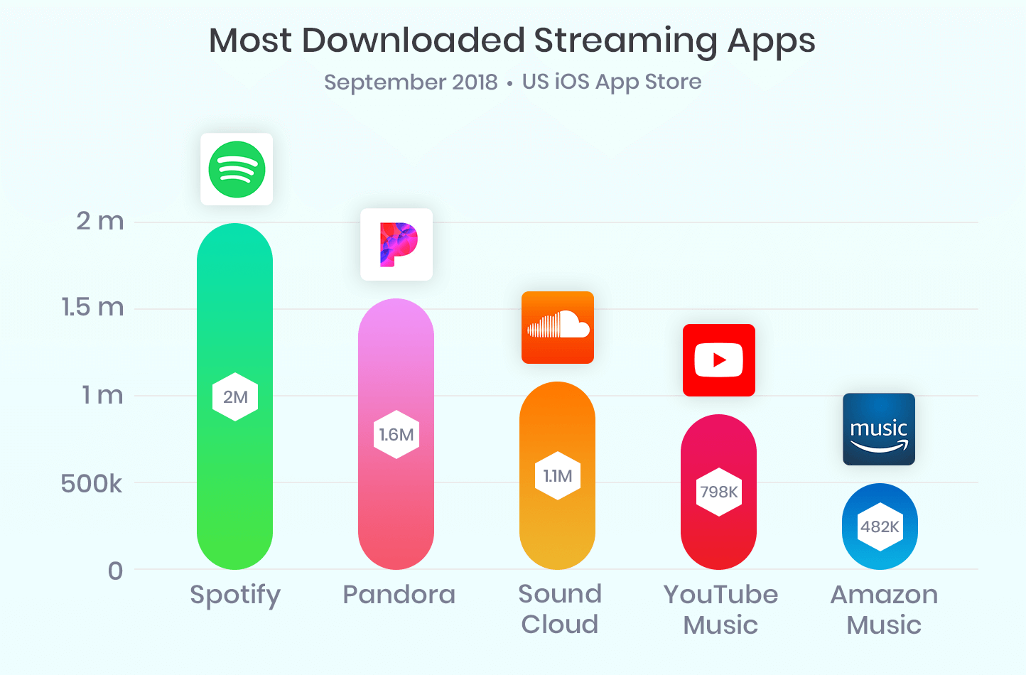 most-downloaded-streaming-apps
