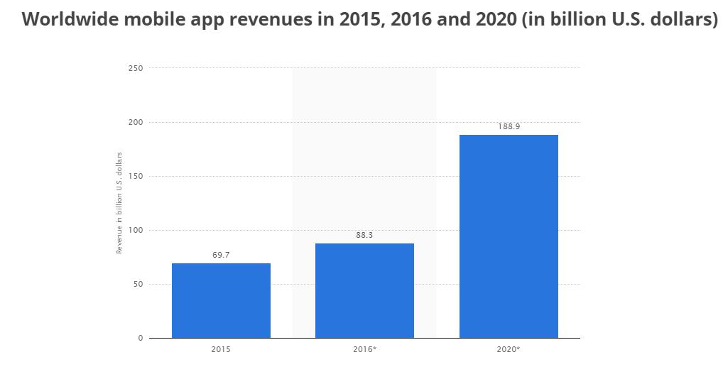 mobile-app-revenues-2015-2020-statistic