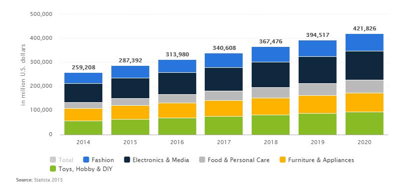 amzoncash-statistics-mobile