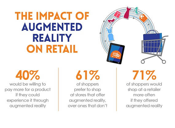 The impact of Augmented Reality in Retail