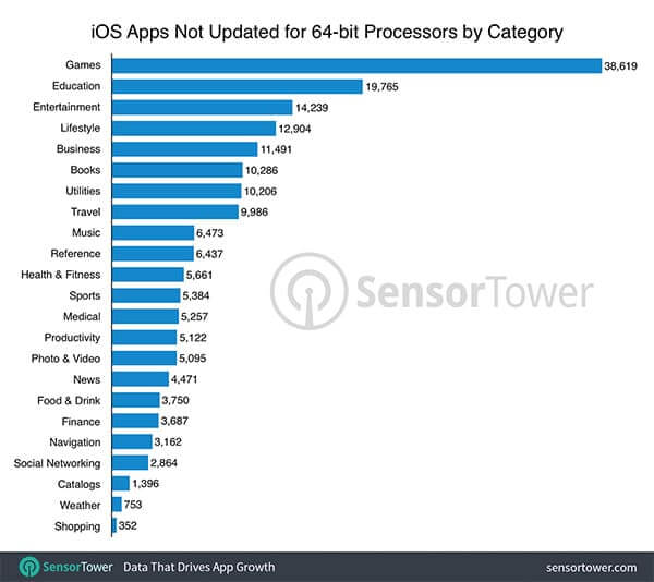 32-bit-ios-apps