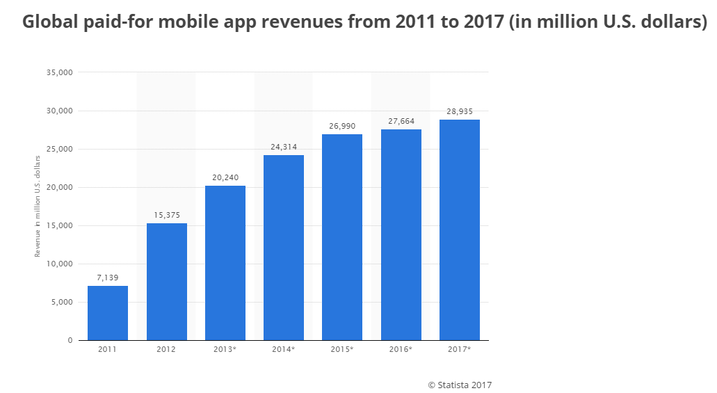 worldwide-paid-for-mobile-app-revenues-2011-2017-statistic