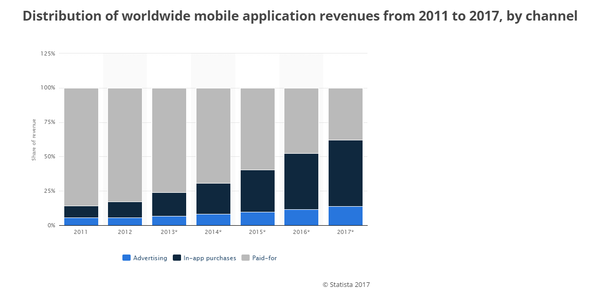 mobile-app-channel-revenue-2011-2017-statistic