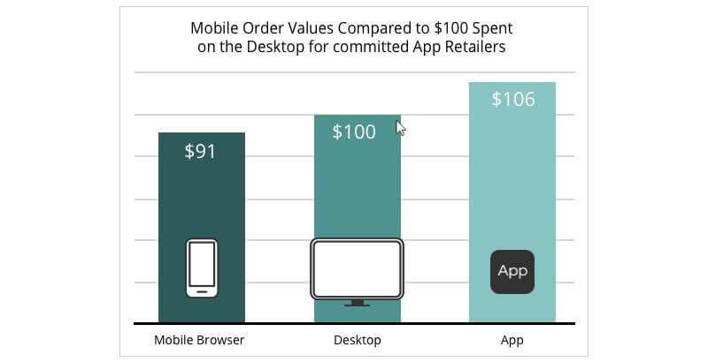 mobile-apps-market