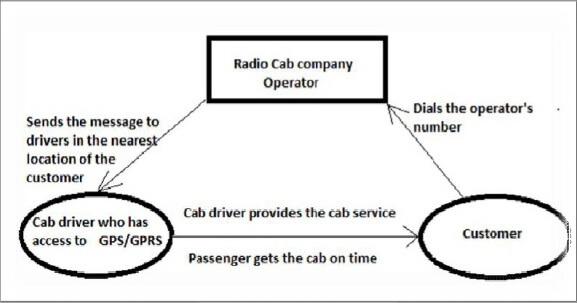 radio taxi service