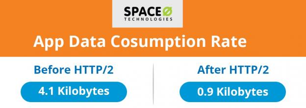 App data consumption rate
