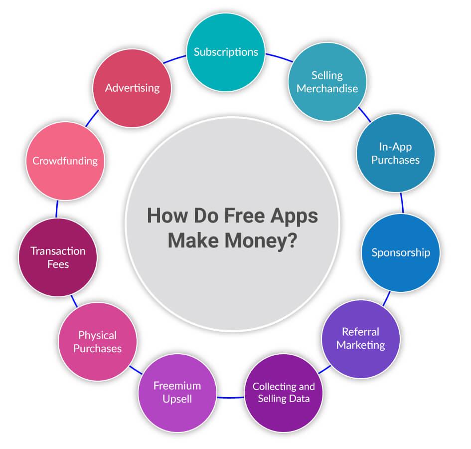 how apps make money