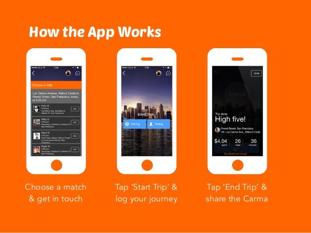 carma-carpooling-app