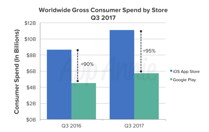 worldwide-consumer-spend-by-store-q3-2017