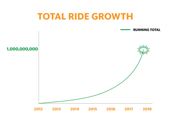 image-total-ride-growth-chart