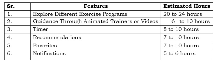 estimation-hours-of-developing-fitness-app-features how much does it cost to develop a fitness app like classpass? - estimation hours of developing fitness app features - How Much Does It Cost to Develop a Fitness App like ClassPass?