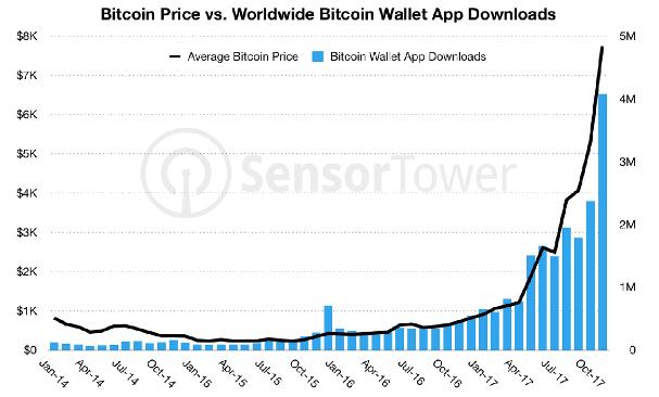 bitcoin vs bitcoin wallet app downloads