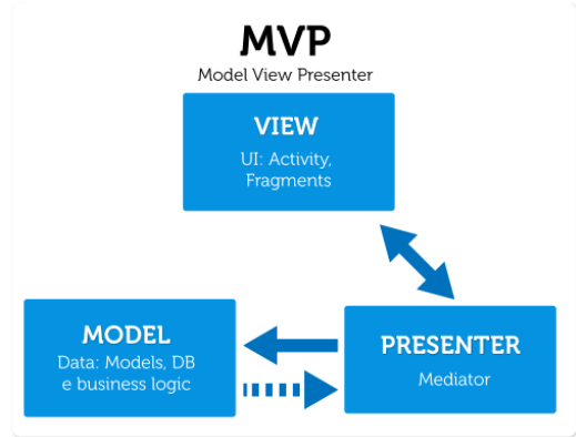 mv-presenter Why Do You Need to Choose MVP Over MVC Android Architectural Pattern? - MVC presenter - Why Do You Need to Choose MVP Over MVC Android Architectural Pattern?