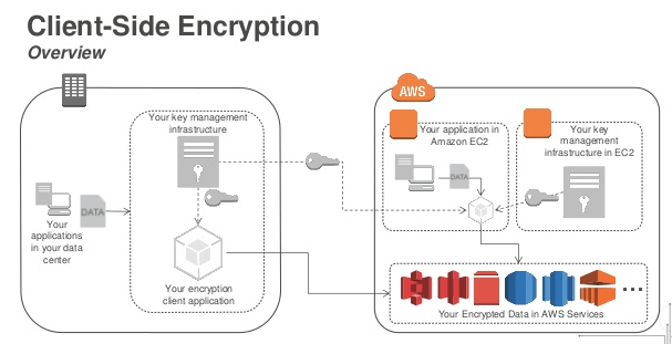 client_side_encryption