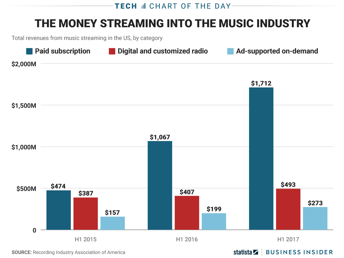 Total revenue of music industry