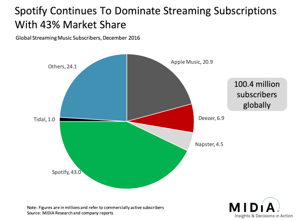 Spotify continues to dominate music apps