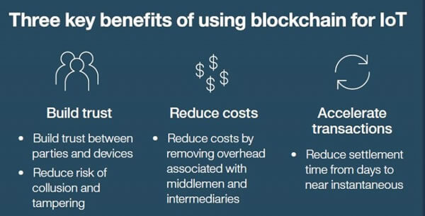 Blockchain and IoT  - Image 32 - Future of Blockchain Technology and its Trends