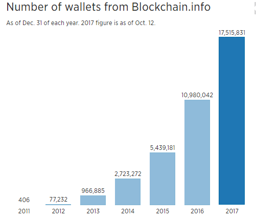 Number of Bitcoin wallet data  - Image 41 - Future of Blockchain Technology and its Trends