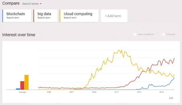 google-trends-blockchain-vs-cloud-computing  - Google Trends Blockchain vs Cloud Computing 624x362 - Future of Blockchain Technology and its Trends