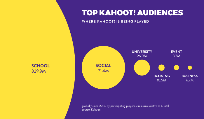 kahoot-app-audience