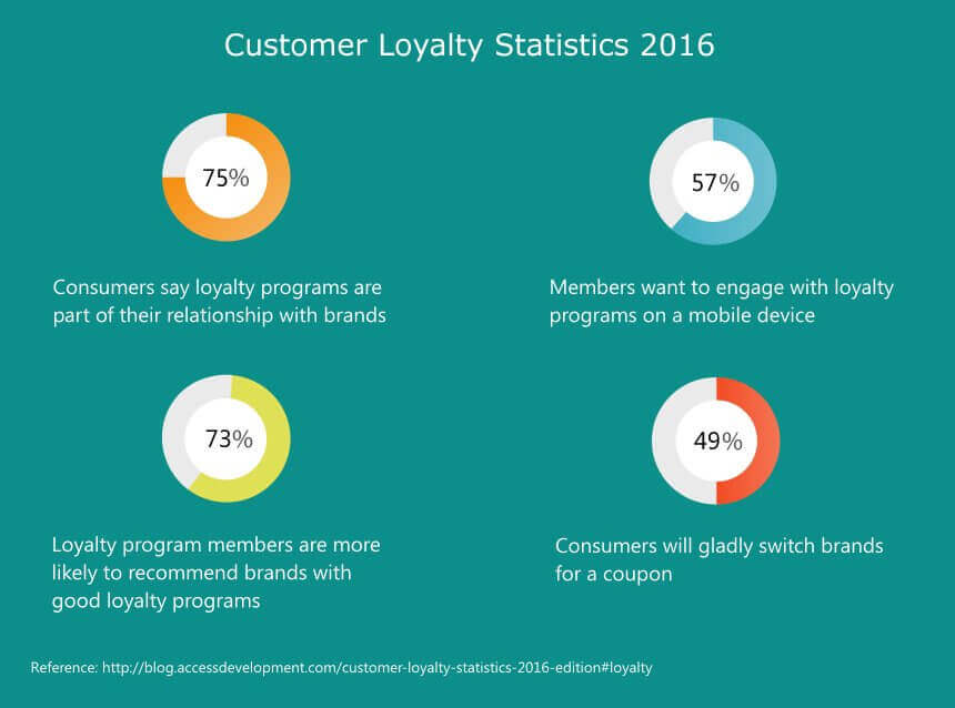 customer-loyality-stats