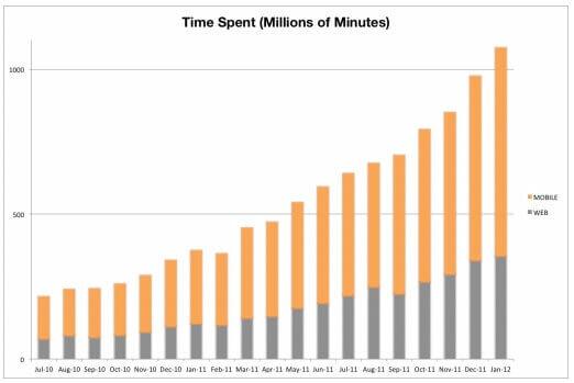 wattpad-time-spent