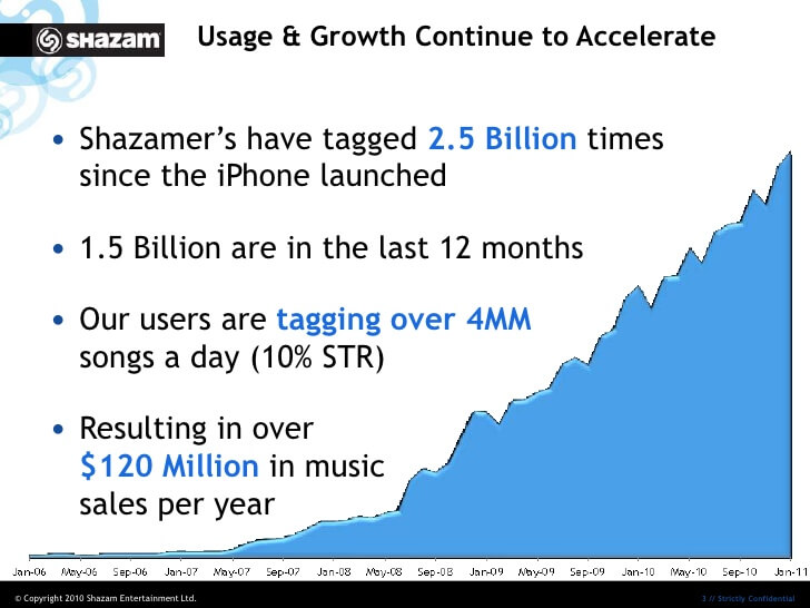 growth-shazam  - growth Shazam - How Song Recognition App – Shazam Stands Out From Other Apps