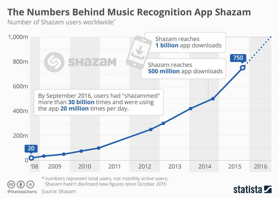 number-of-users-behind-shazam-app  - number of users behind Shazam app - How Song Recognition App – Shazam Stands Out From Other Apps