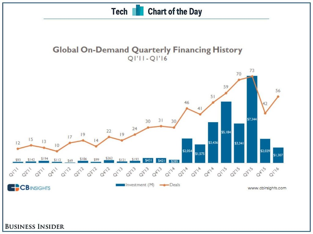 on-demand-quarterly-financing-history