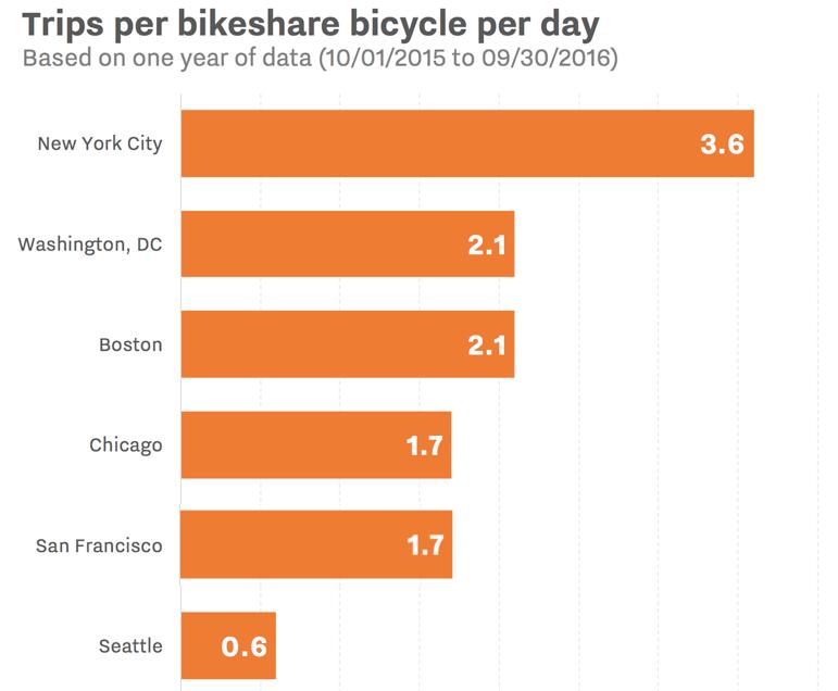 trips-bikesharing