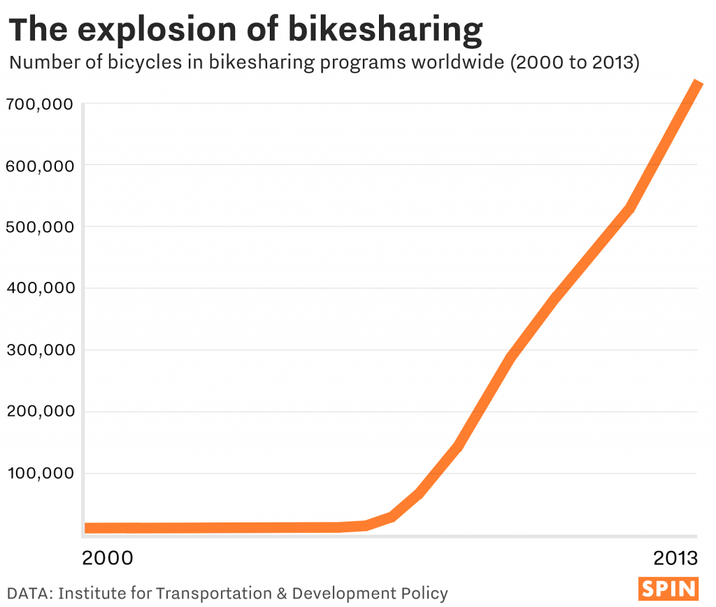 bike-sharing-data