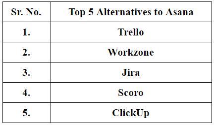 top-five-alternatives-of-asana