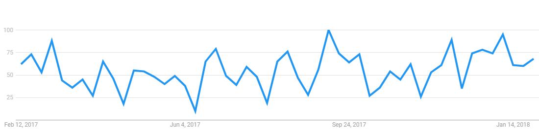 google-trends_personal-finance-app