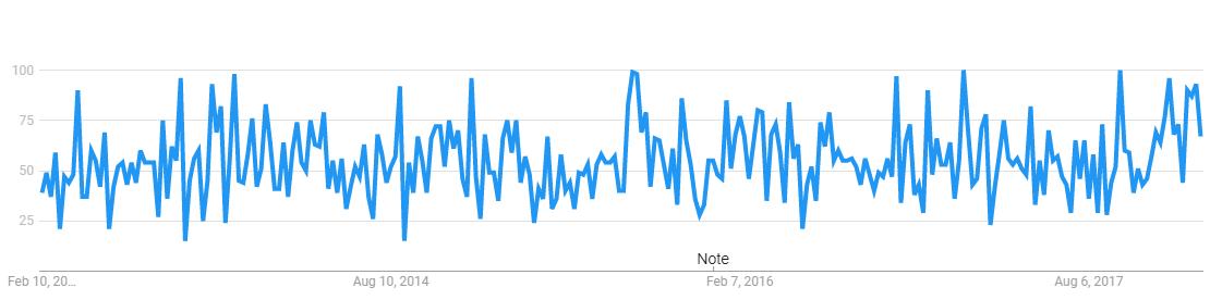 yahoo-finance-app-google-trends