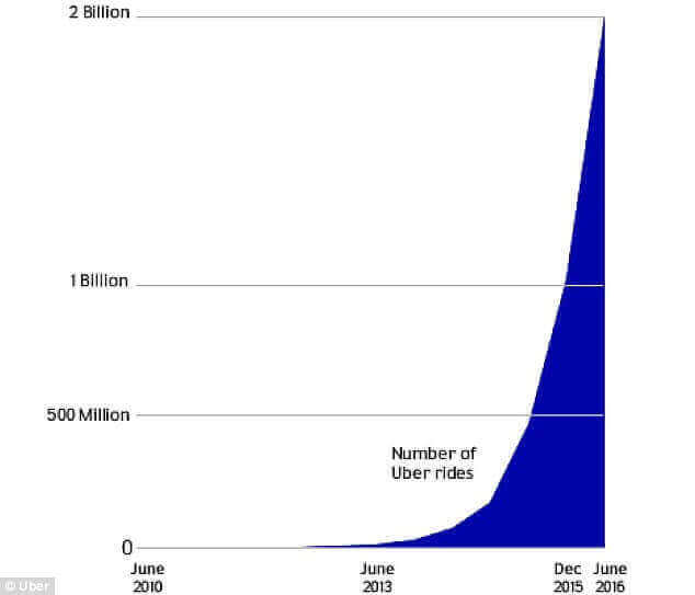 number-of-rides-uber  - number of rides uber - Want to Create a Mobile Startup App? This Post Will Charge Your Day.