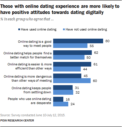 online-dating-data