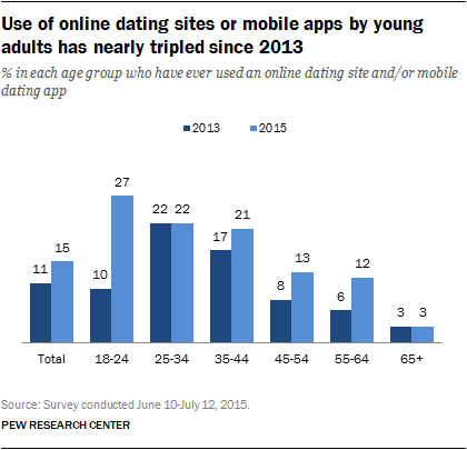 data-online-dating-2
